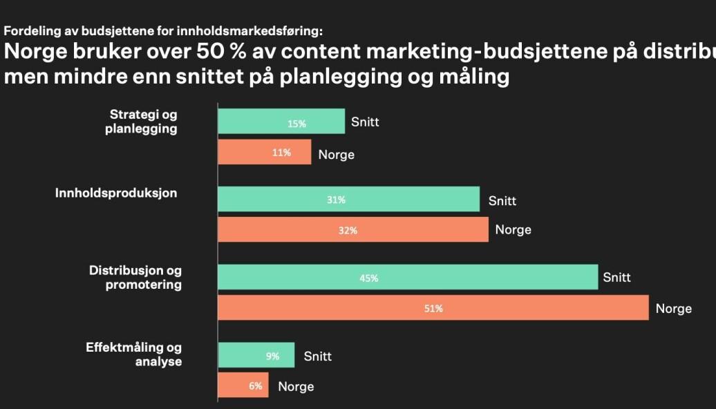 I Norge bruker vi mer enn femti prosent av budsjettet for innholdsmarekdsføring på distribusjon