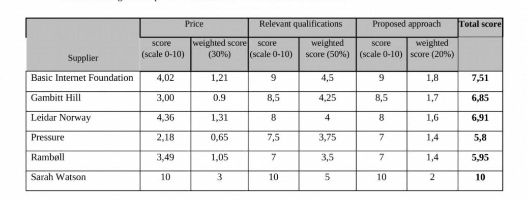 I dette oppdraget ble de seks ulike tilbudene vurdert slik. Sarah Watson fikk en totalscore på 10 poeng til sammenligning med Pressure som fikk 5,8 poeng.