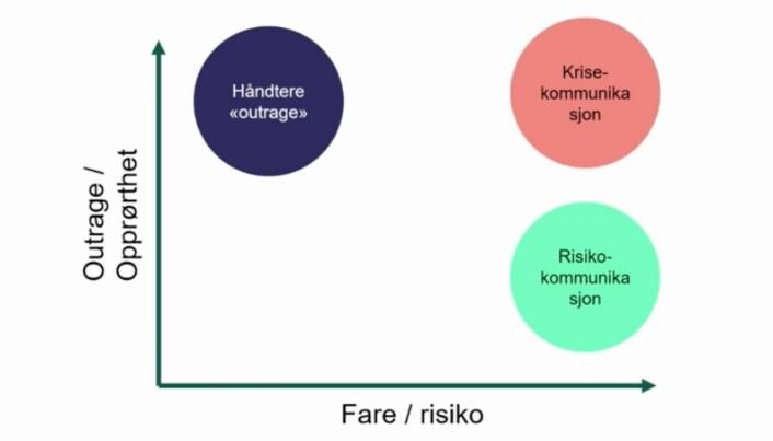 I foredraget henviser kommunikasjonssjefen til Peter Sandmans «risk, hazard, outrage-modell».