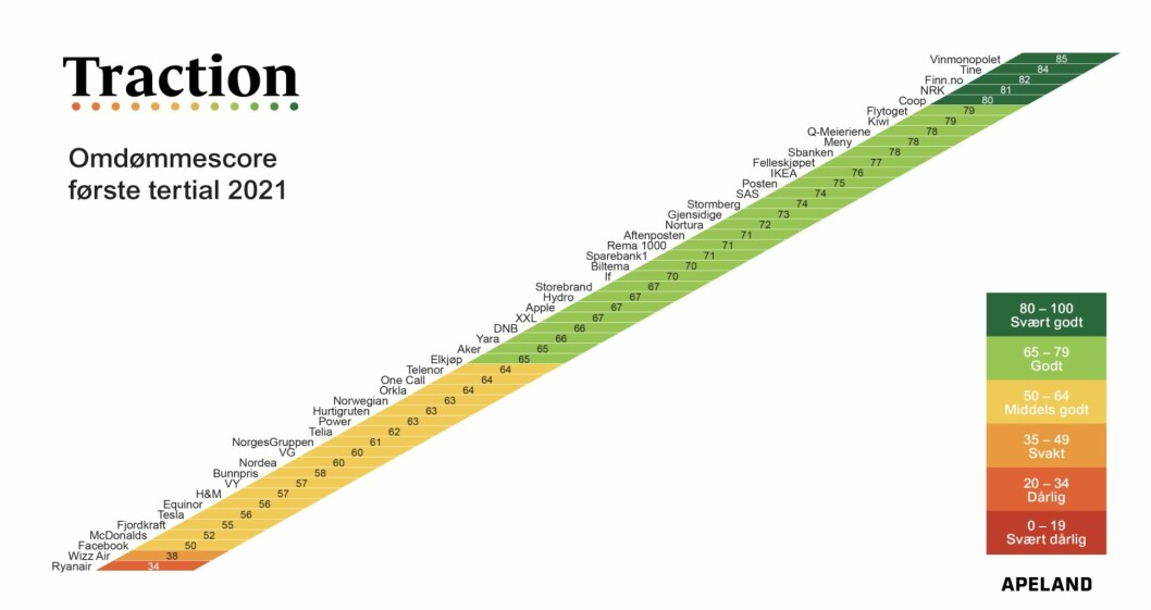 Et øyeblikksbilde over norske virksomheters omdømme, ifølge Apelands nye omdømmemåling Traction.
