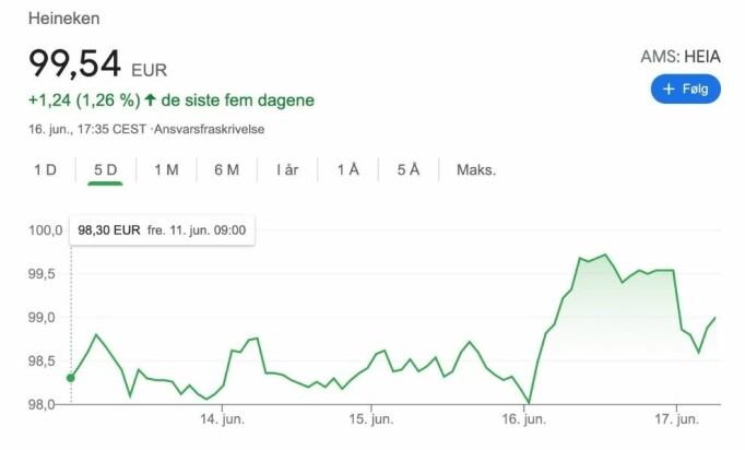Heineken-akjsen steg onsdag