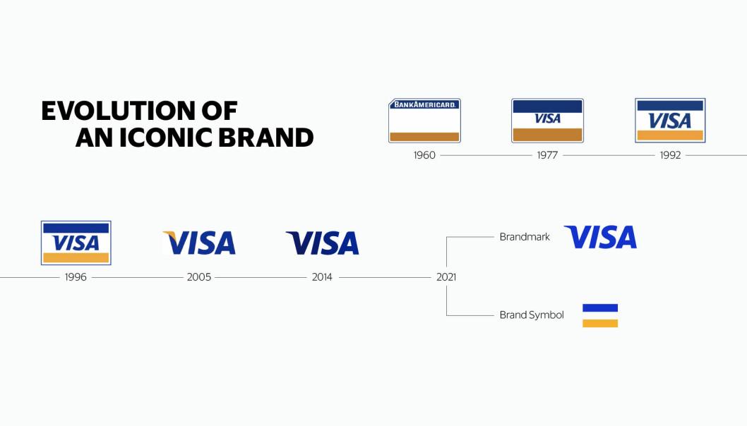 Med over 3 milliarder Visa-kort som kan brukes på over 70 millioner brukersteder i over 200 land, i samarbeid med titusenvis av partnere, bidrar nettverket til økonomisk inkludering på tvers av landegrensene.
