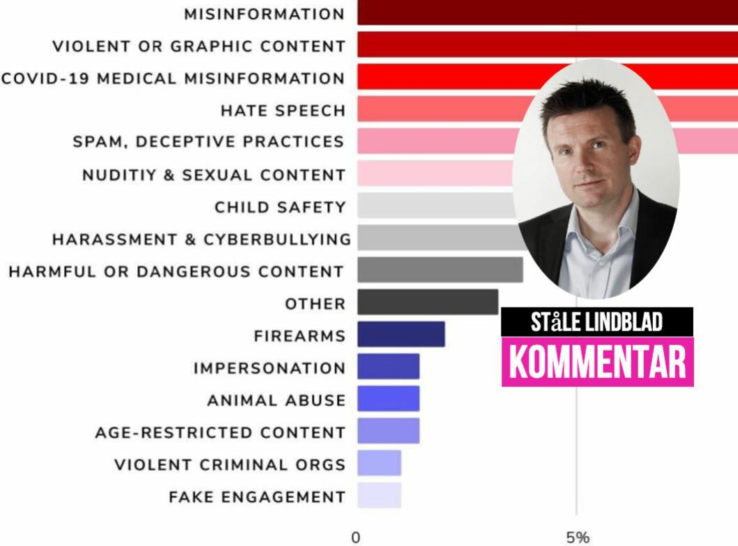 YouTube en viktig kilde til misinformasjon, hatprat og annet uønsket innhold