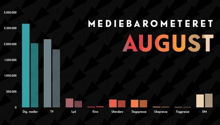 Mediebarometeret fra Mediebyråforeningen for august er klart.